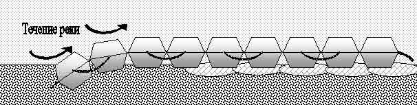ПБЗГУ уложенные вдоль реки